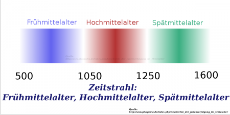 Zeitstrahl-Mittelalter PP.png