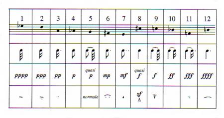 Pierre Boulez Structures Pour Deux Pianos